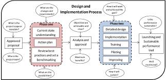 The Action Research Process University of Idaho