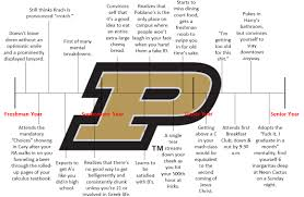 a timeline of your 4 years at purdue the black sheep click here or on the image below for a full size version