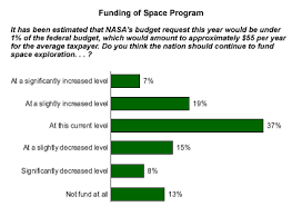 the benefits of funding space exploration essay   how to write a  the benefits of funding space exploration essay