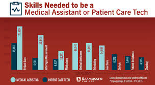 medical assisting vs patient care tech skills needed to be a medical assistant or patient care patient care assistant duties