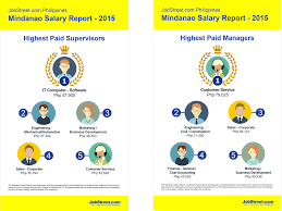 the mindanao jobs and salary report jobstreet for supervisors it computer software specialists take the highest average pay at php57 905 followed by mechanical automotive engineers
