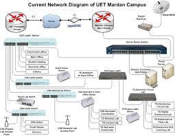 icipantdiagrams   vinaren ait nsrc network design and    mardan campus  jpg