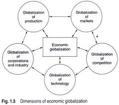 essay on globalization and business  such as the globalization of production markets competition technology and corporations and industries