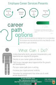 mcmaster university mcmaster employee career services resume interview infographic