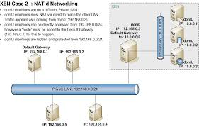 xen networking   wikinetwork diagram