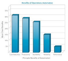 obstacles to achieving automated operations advantages of office automation