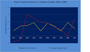 tourism in essay conclusion tourism tourism mumbai tourism numbers