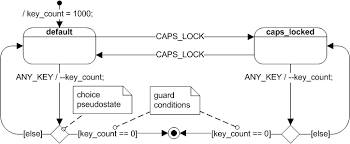 uml state machine   wikipediafigure   extended state machine of  quot cheap keyboard quot    extended state variable key count and various guard conditions