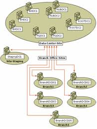 free  active directory topology diagrammer   sysopsactive directory topology diagrammer    diagramm
