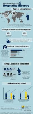 a look inside the hotel industry infographic hotel industry infographic how employee turnover affects the hospitality industry oct 2012 by