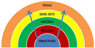 measureable objectives objectives