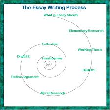 essay writing rules