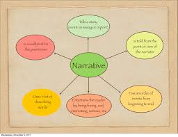 semi narrative essay definition  semi narrative essay definition