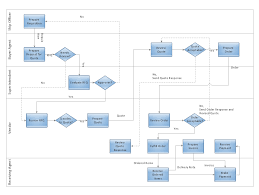build a flowchart quickly with autoconnect   create flowcharts    deployment flowchart   trading process