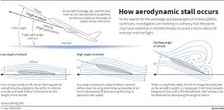 AerodynamicStall010715.jpg