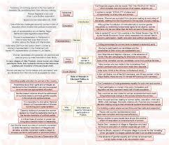 insights mindmaps common ground for on insights mindmaps common ground for on and role of women in electoral politics in