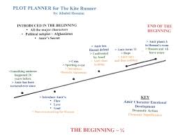 plot planner for the beginning of the kite runner by khaled plot planner for the beginning 1 4 of the kite runner by khaled
