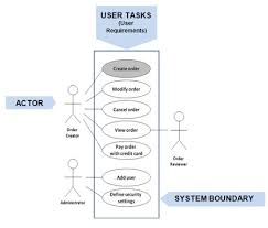 how requirements use cases facilitate the sdlcthe use case diagram below identifies the users  represented by an actor  and user tasks  user requirements  needed for an order management system