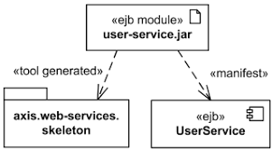 uml deployment diagrams overview of graphical notation manifestation shown as abstraction dependency labeled   the keyword manifest