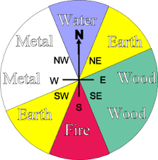 directions of the internal elements apply feng shui colour