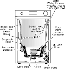 ge front access machine repairs washing machine repair manual inside the ge washing machine cabinet
