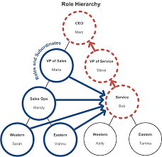 behind the scenes of record ownership in sforce engineering a role and all of its subordinate roles in one branch of the role hierarchy to a role and all of its parent roles in a different branch roles and