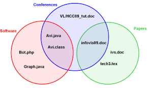 vl hcc tutorial   automated diagram drawingan euler diagram