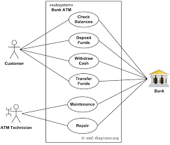 an example of uml use case diagram for a bank atm  automated    bank atm use cases example for customer and atm technician