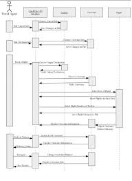 section a    uml sequence diagramsample uml sequence diagram