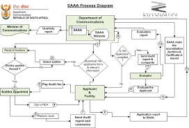 images of application process flow diagram   diagramsapplication process flow diagram photo album diagrams