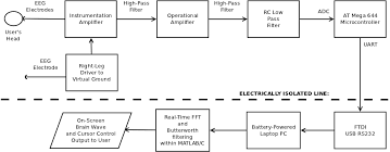brain computer interface using single channel electroencephalographyfigure  high level block diagram of project