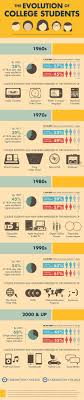 evolution of a college student infographic carrington edu evolution of a college student infographic