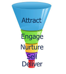 Image result for picture of a sales funnel