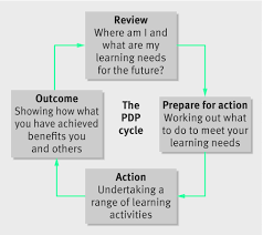 bmj careers how to prepare a personal development plan well as future aspirations after undertaking a range of planned learning activities doctors must show that they have achieved their goals and reflect