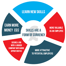 18 skills to help you earn more money in your job skills are a form of currency