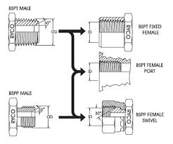 BSP <b>Thread</b> Chart with BSPT & BSPP Pipe Fittings Dimensions ...