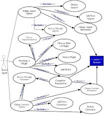 section a    uml use cases and diagramssample uml use case diagram