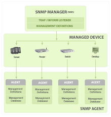 techhub snmp components