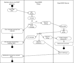 openmmsactivity diagram for out relay