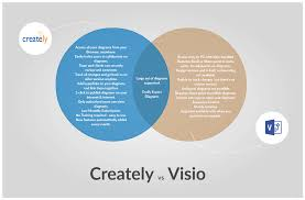 venn diagram templates to download or modify online set venn diagrams templates available at creately