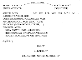 pragmatic functions of crisis motivated proverbs in ola rotimi s figure 1 a model of pragmatic acts mey 2001 222