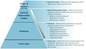 pyramid business plan business planning series identifying change initiatives aleron aleron strategy pyramid