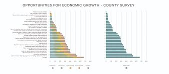 mainstreetmontanaproject com > about > surveys while the strengths and weaknesses identified were similar across regions regions differed on their economic development priorities