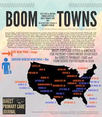 concierge physician salary report concierge medicine today patient search pattern boom town trends 2014 2015 by cmt