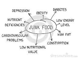 disadvantages of junk food essay   order paper online