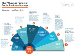 the 7 success factors of social business strategy infographic altimeter 7success factors psd