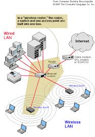 "lan diagramthe diagram below shows a typical local area network  ""lan""   connected to the internet  wired and wireless"