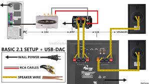 home theater wiring guide home image wiring diagram home theatre wiring diagram solidfonts on home theater wiring guide