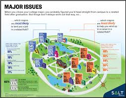 which majors get jobs in related fields infographic salt major issues