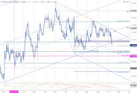 eur usd breakdown eyeing initial support targets